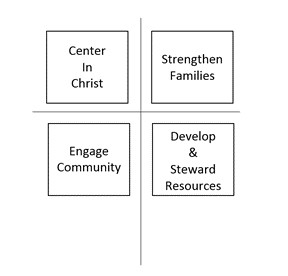 Bridges of Hope's Strategic Priorities, adopted in 2011